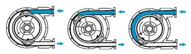 slang pumpens princip