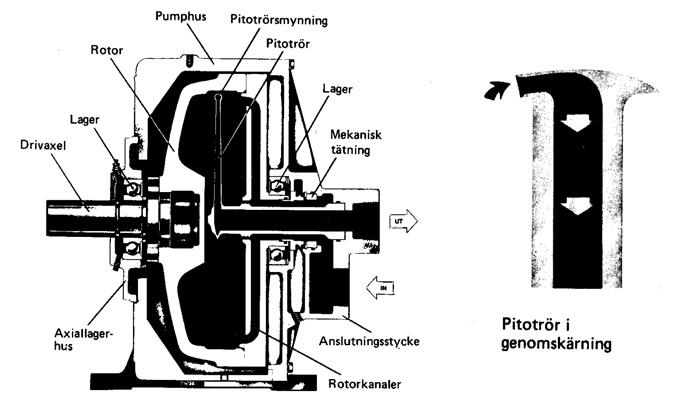 Pitotrörspump