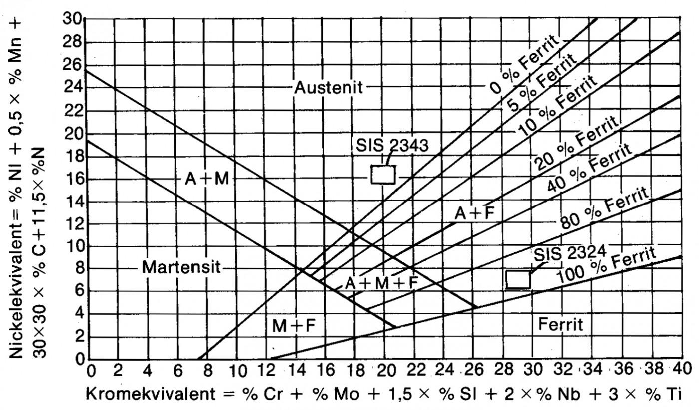 diagram enligt schaeffler för bestämning av ett rostfritt materials struktur
