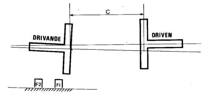 Axlarnas centrumlinjer