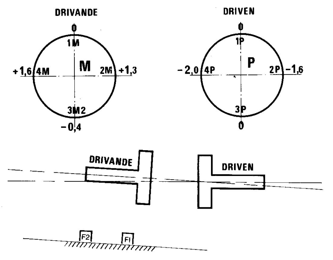 Avläsningar och centrumlinjer efter höjning av motorn