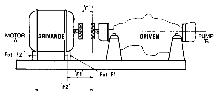 Definition av mått vid uppriktning av pump