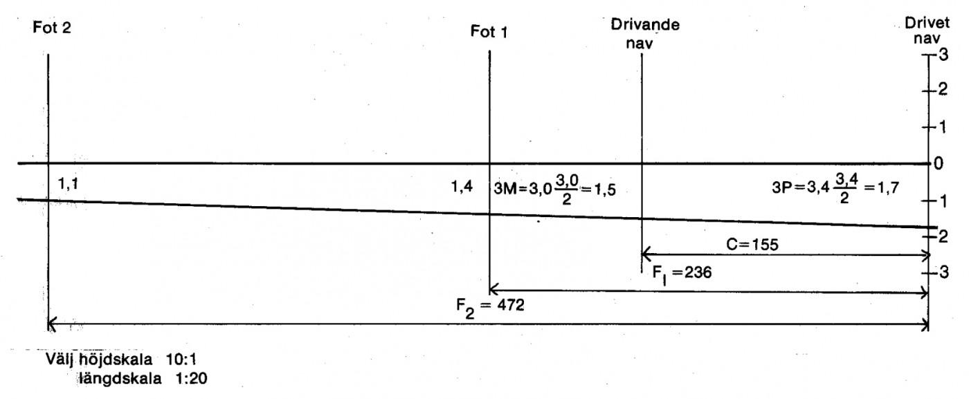 Grafisk metod för bestämning av shims storlek