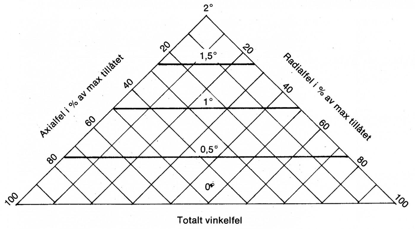 Vinkelfel, kombination axial-radialfel