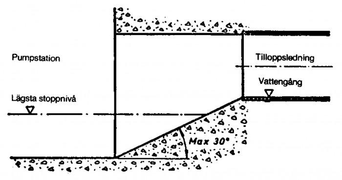 Figur 1.11 Rekommenderad anslutning av tilloppsledning till pumpens botten