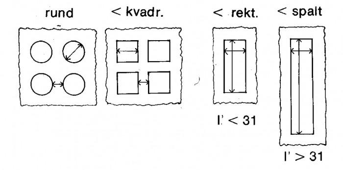 Figur 1.12 Exempel på maskornas form i silinsats