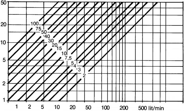 Figur 1.13 Temperaturstegring vid drift nära dämda punkten