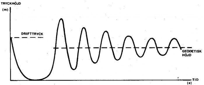 Figur 1.14 Vattenslag