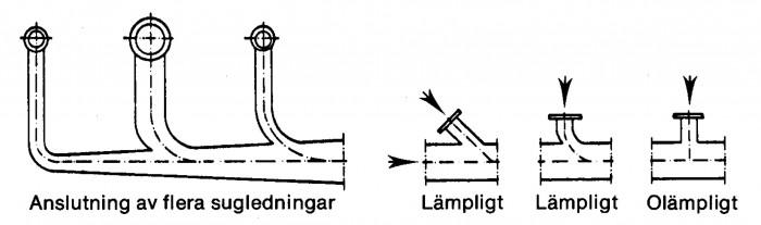 Figur 1.2 Gemensam sugledning