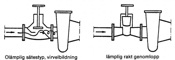 Figur 1.3 Ventil i sugledning