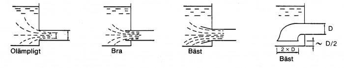 Figur 1.4 Suglednings anslutning till behållare