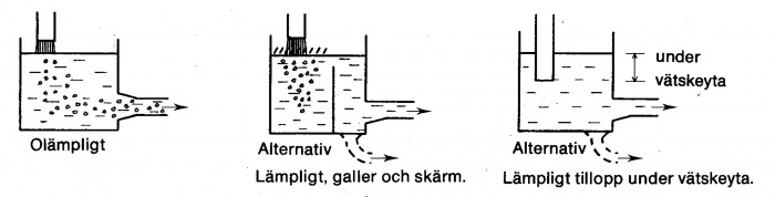 Figur 1.5 Tillopp till behållare