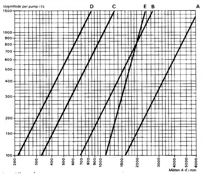 Figur 1.6 Nomogram för bestämning av pumpsumpens mått