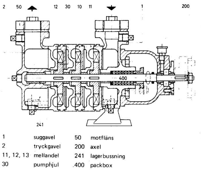 Vätskeringspump med 3 pumphjul