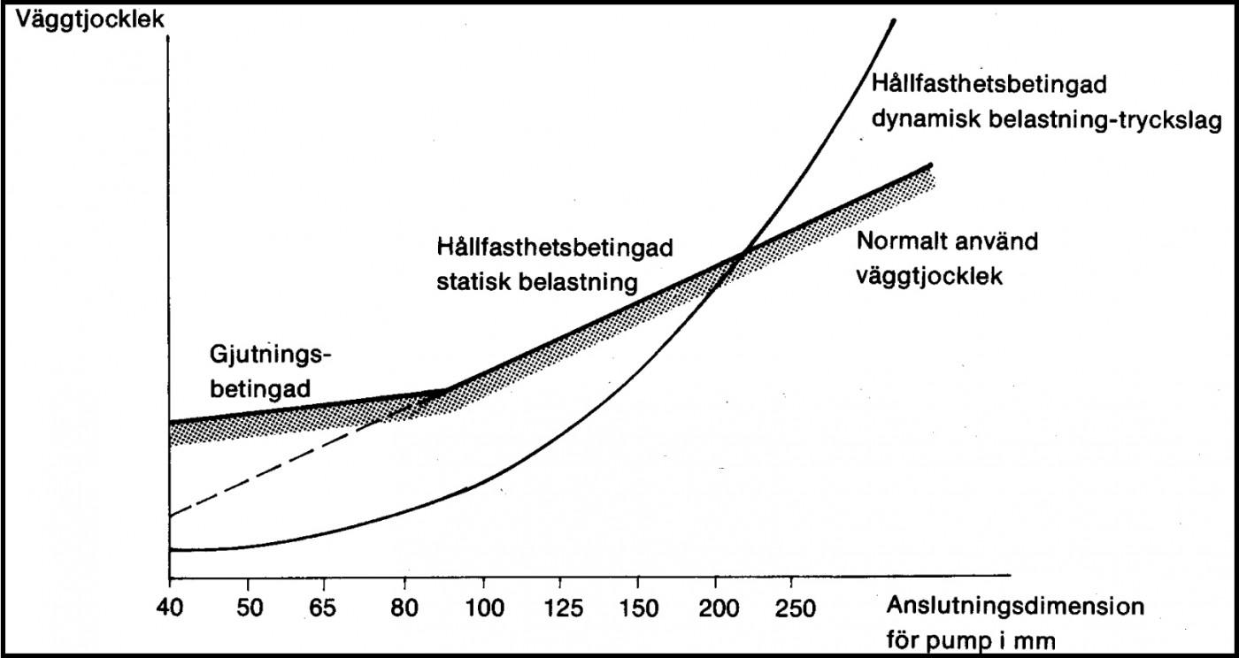 Väggtjocklek hos pumphus av olika storlek bestäms av olika kriterier