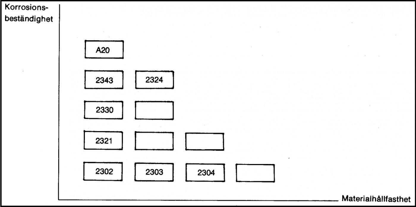 Indelning av några rostfria stål med hänsyn till hållfasthet och korrosionsbeständighet