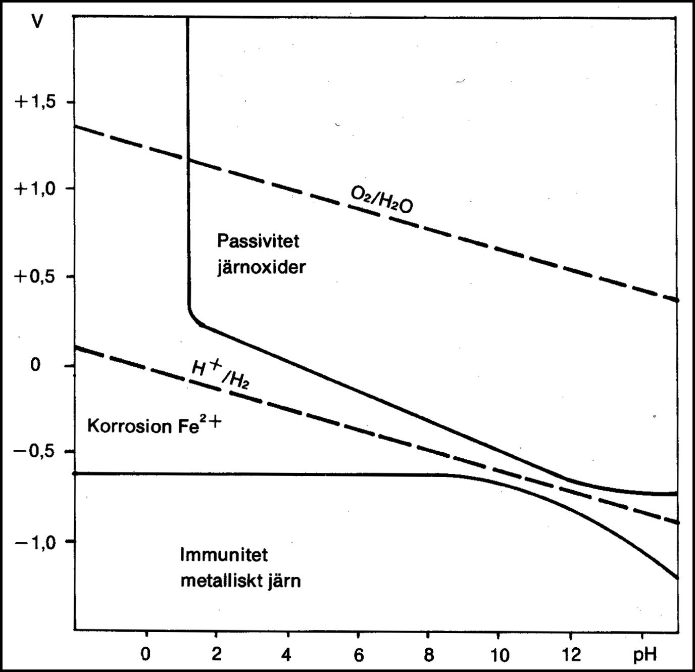 Potential – pH-diagram för järn/vatten vid rumstemperatur