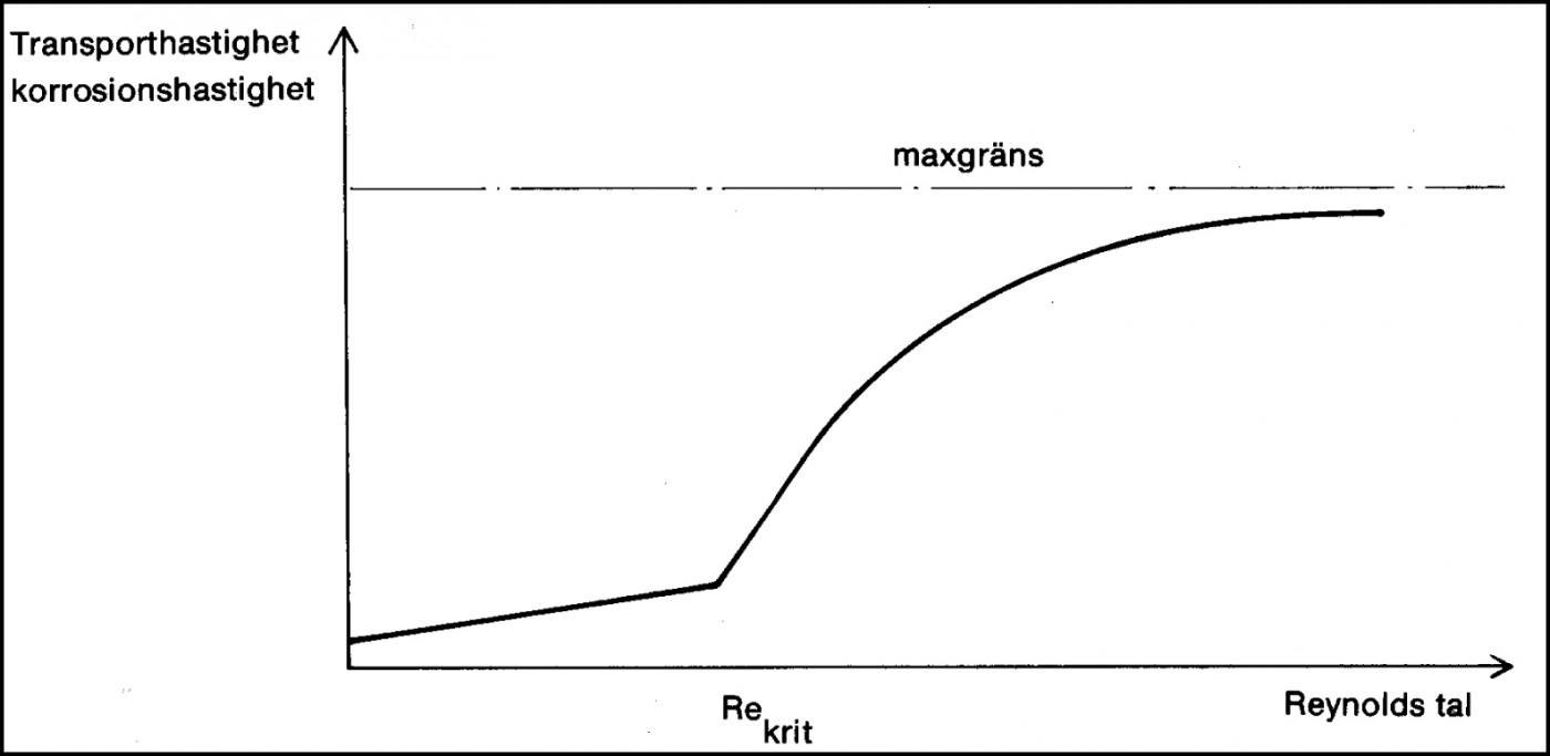 Korrosionens principiella ökning med vätskehastigheten vid allmänkorrosion