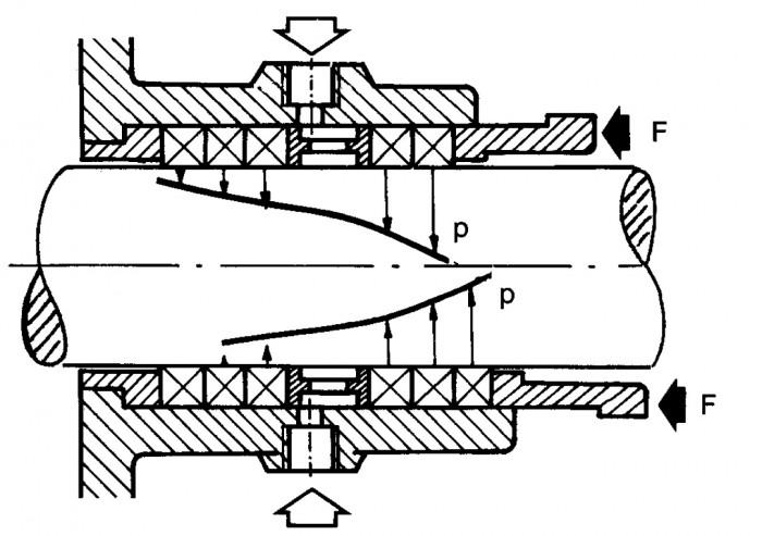 Fig 5.1 Traditionell packbox med mekanisk axiell ansättning.