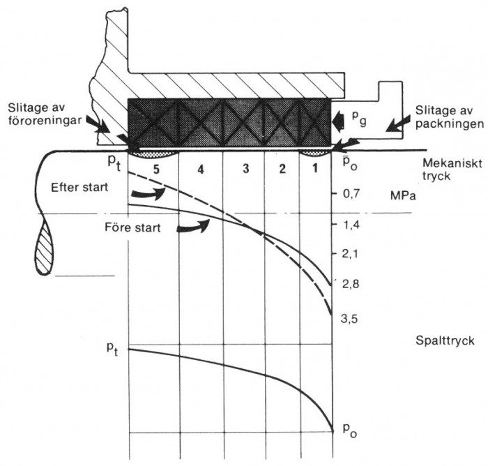 Figur 5.10 Tryckdistributionen i en packbox