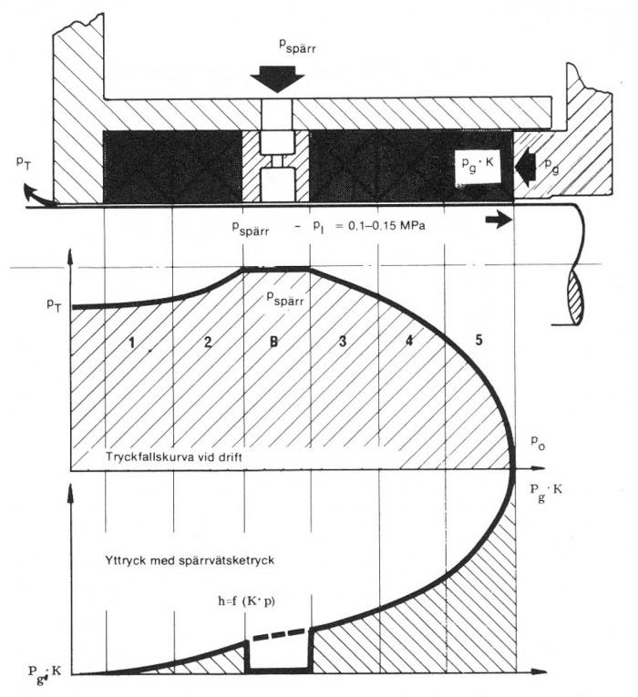 Figur 5.11 Tryckfallskurva för packbox med spärrvätskering