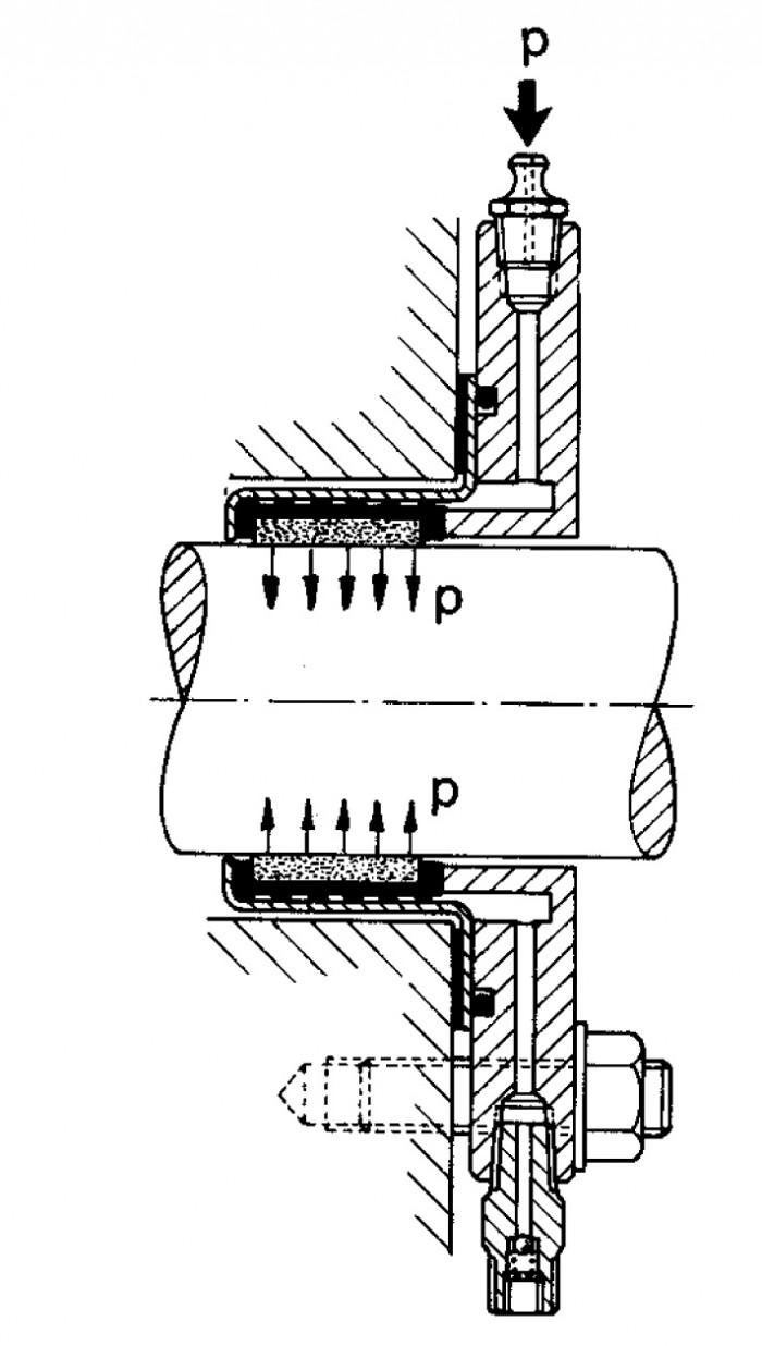 Fig 5.2 Modern packbox med hydraulisk radiell ansättning.