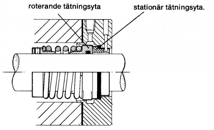 Figur 5.3 Roterande plantätning med drivande enkelfjäder.