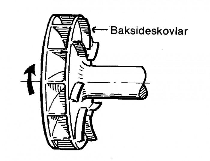 Figur 5.7 Hjälppump i form av baksideskolvar