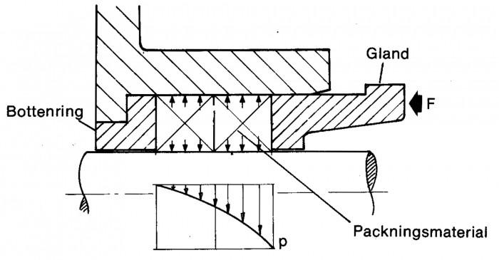 Figur 5.9 Packbox, princip