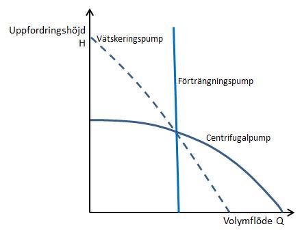 Figur3_18_pumpkurvor