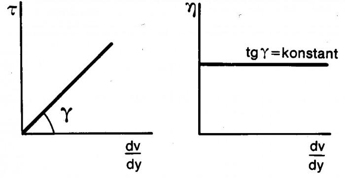 Figur 10-2 Newtonsk vätska