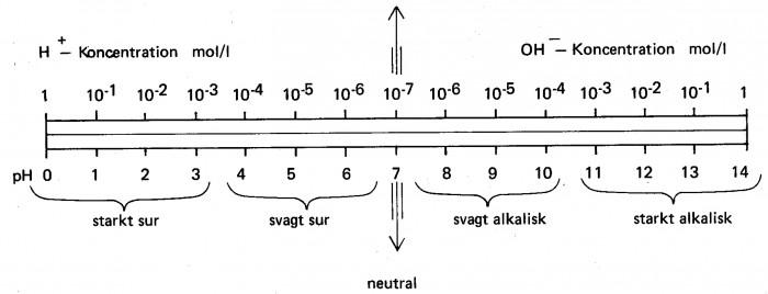 Jonkoncentration pH-värde, surhetsgrad och alkalitet