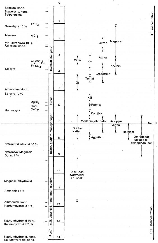 Illustration av pH-värde samt användningsområden för konstruktionsmaterial i pumpar