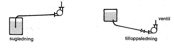 Figur 1.1 Sug- och tilloppslednings utförande