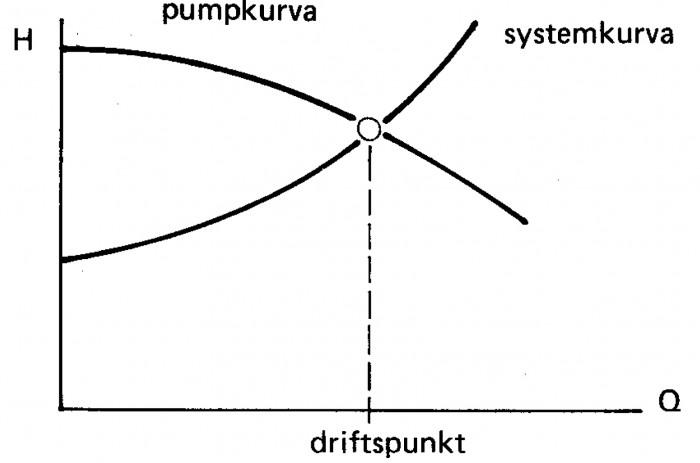 Figur 8.1 Driftspunkten utgörs av skärningspunkten mellan system- och pumpkurva