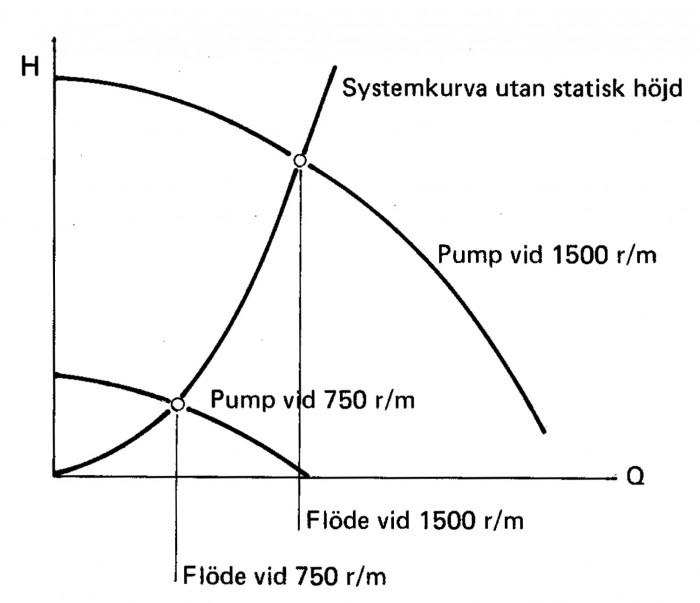 Exempel på prestandaändring genom polomkoppling 750/1500 r/min
