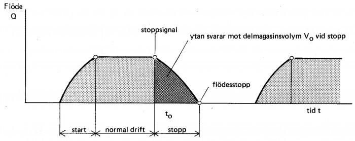 Flödesvariation vid start – Stopp-reglering med lång rörledning.