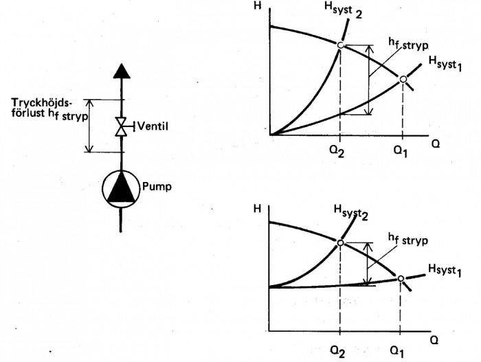 Strypreglering. Principschema och kurvor