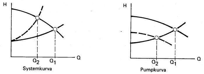 Figur 8.2 Flödesreglering från Q1 till Q2 genom förändring av systemkurva eller pumpkurva.