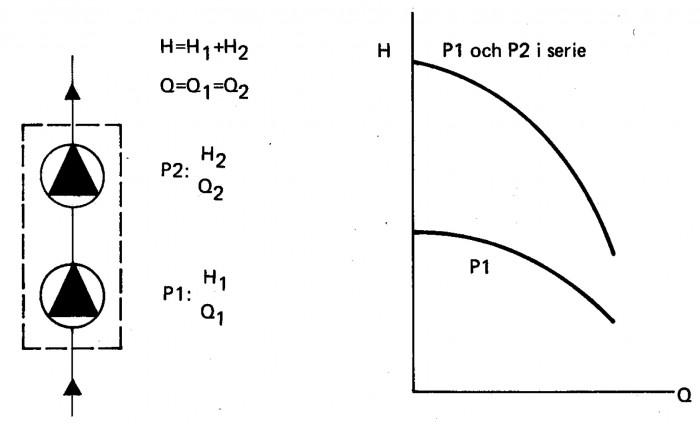 Seriekoppling av pumpar