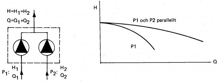 Parallellkoppling av pumpar