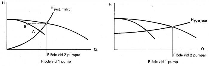 Parallellkoppling av två lika pumpar vid olika systemkurvor