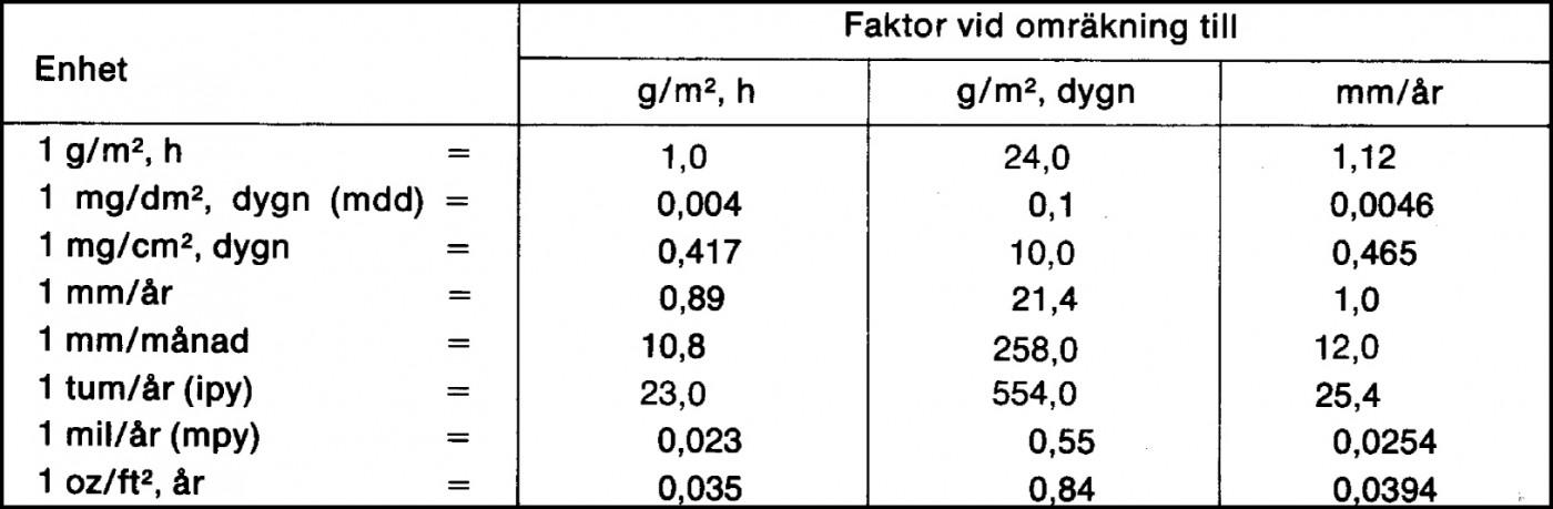 Omräkning av olika enheter för korrisionshastighet