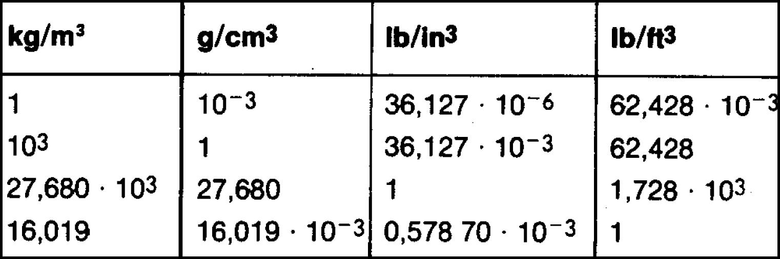 Kubikmeter till kg