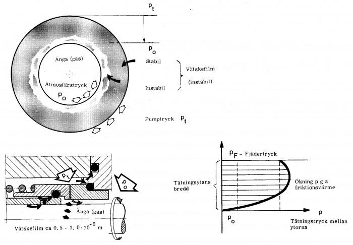 Figur 5.18 Vätskefilmens utseende samt tryckdistributionen Pt - Po
