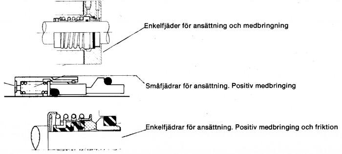 Figur 5.21 Exempel på ansättning och medbringning