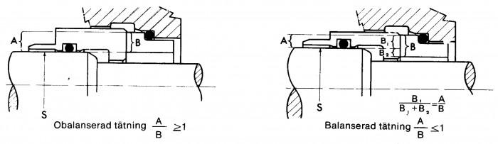Figur 5.22 Hydraulisk balansering av plantätningar