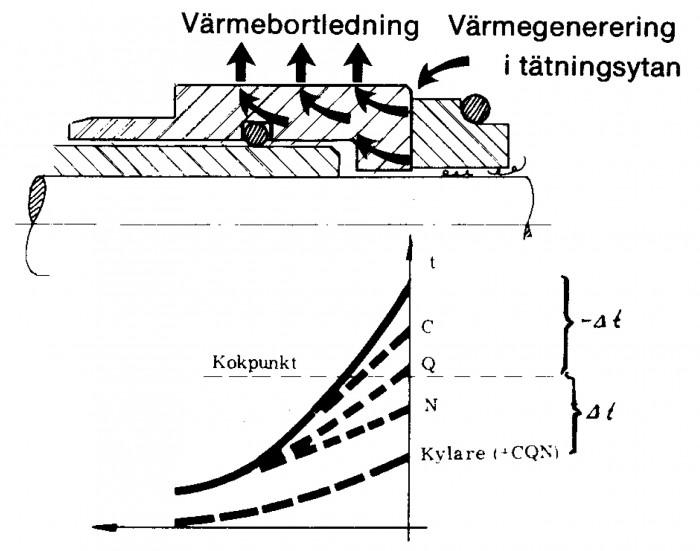 Figur 5.23 Värmetransport i tätning (Källa Lymer)