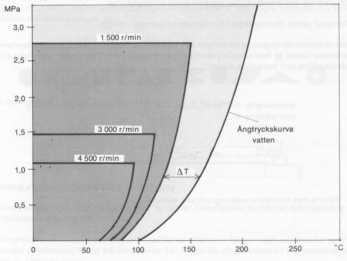 Figur 5.24 Tryck- och temperaturförhållanden vid tre olika varvtal för balanserad tätning (källa Lymer)