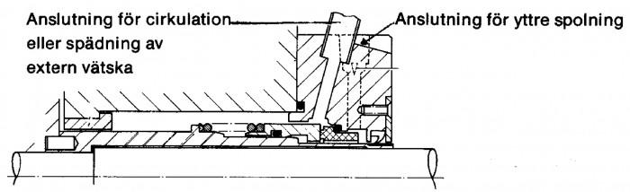 Figur 5.26 Tätning med cirkulation, spädning och/eller quench
